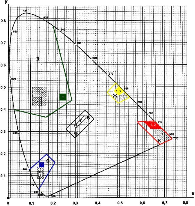 ГОСТ Р 12.4.026-2001 «ССБТ. Цвета сигнальные, знаки безопасности и разметка сигнальная. Назначение и правила применения. Общие технические требования и характеристики. Методы испытаний»