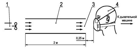 ГОСТ Р 12.4.191-99 «ССБТ. Средства индивидуальной защиты органов дыхания. Полумаски фильтрующие для защиты от аэрозолей. Общие технические условия»